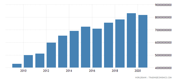 afghanistan gni ppp us dollar wb data