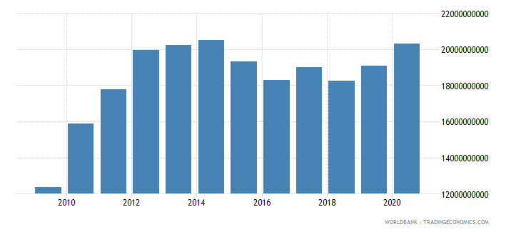 afghanistan gni us dollar wb data