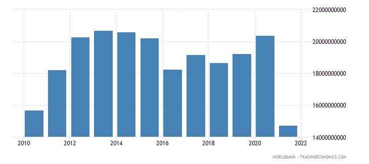 afghanistan gni us dollar wb data