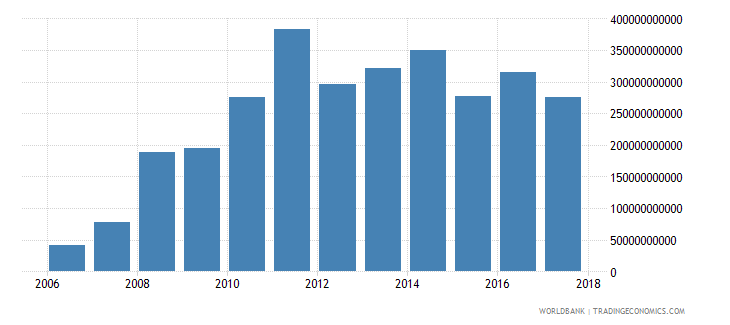 afghanistan goods and services expense current lcu wb data