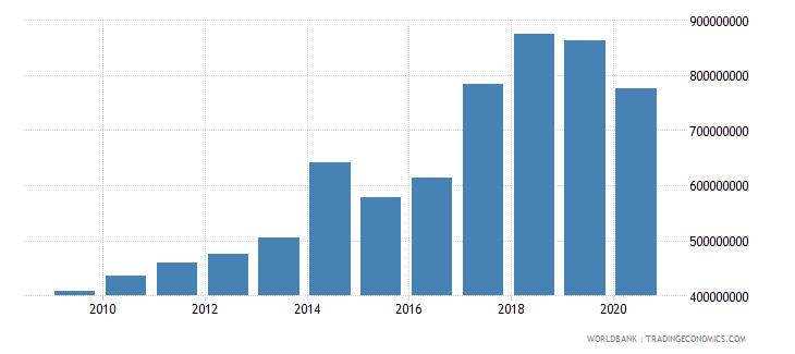 afghanistan goods exports bop us dollar wb data