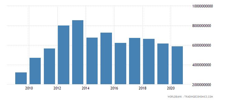 afghanistan goods imports bop us dollar wb data
