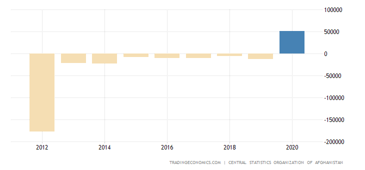 Afghanistan Government Budget Value