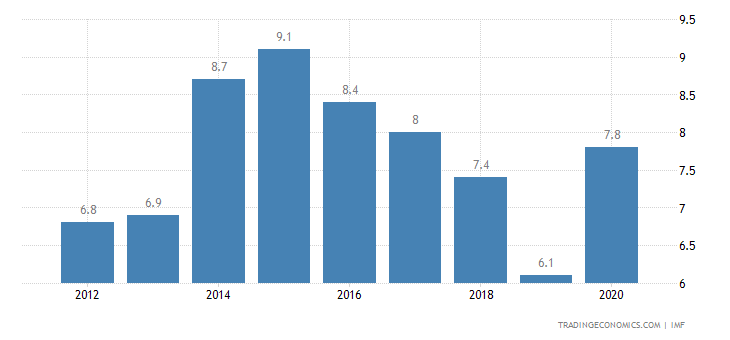 Afghanistan Government Debt to GDP