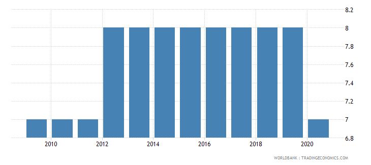afghanistan government effectiveness number of sources wb data