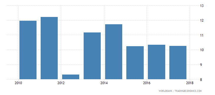 afghanistan government expenditure per student primary percent of gdp per capita wb data