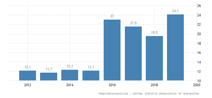 Afghanistan Government Spending To GDP