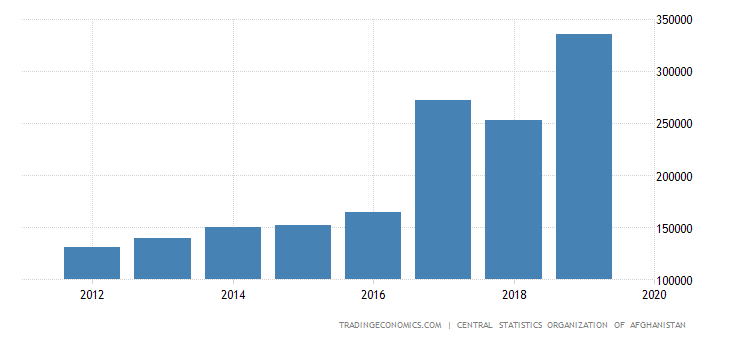 Afghanistan Government Spending
