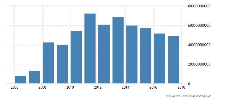afghanistan grants and other revenue current lcu wb data