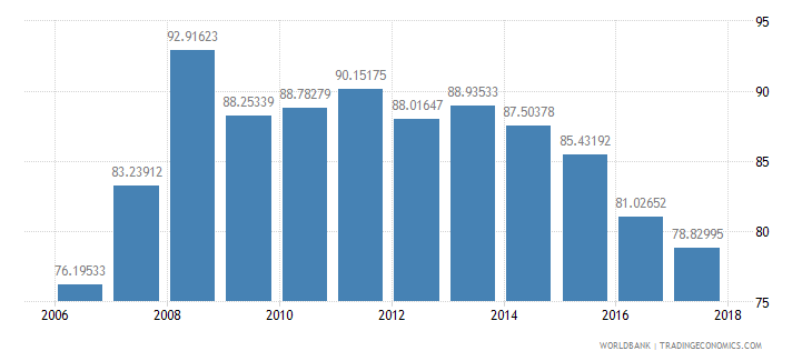 afghanistan grants and other revenue percent of revenue wb data
