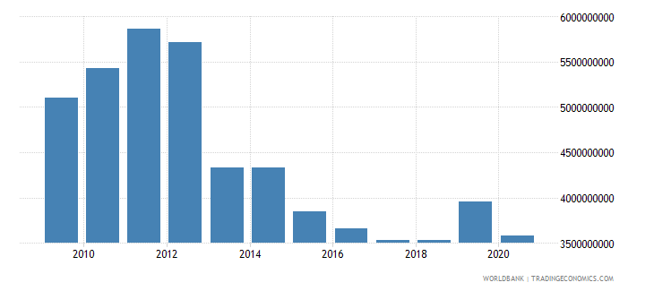 afghanistan grants excluding technical cooperation bop us dollar wb data