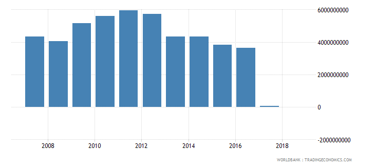 afghanistan grants excluding technical cooperation us dollar wb data