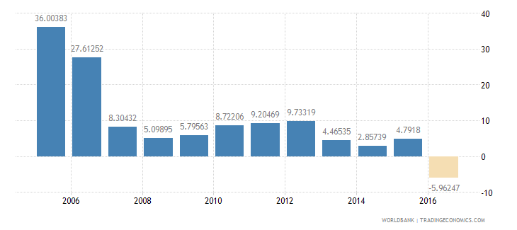 afghanistan gross capital formation annual percent growth wb data