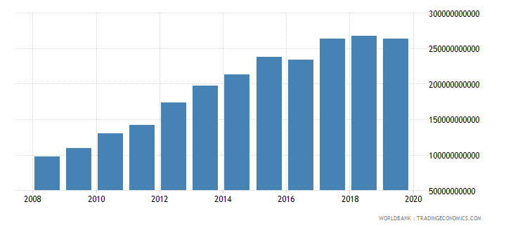 afghanistan gross capital formation current lcu wb data