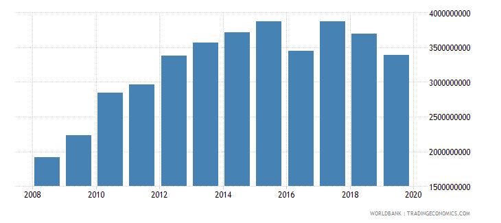 afghanistan gross capital formation us dollar wb data
