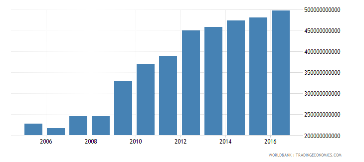 afghanistan gross domestic income constant lcu wb data
