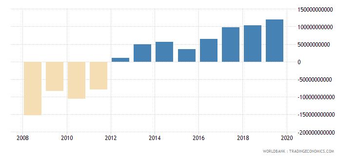 afghanistan gross domestic savings current lcu wb data