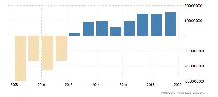 afghanistan gross domestic savings us dollar wb data