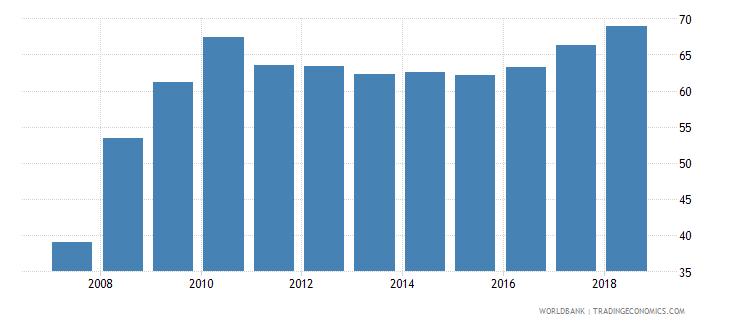 afghanistan gross enrolment ratio lower secondary both sexes percent wb data