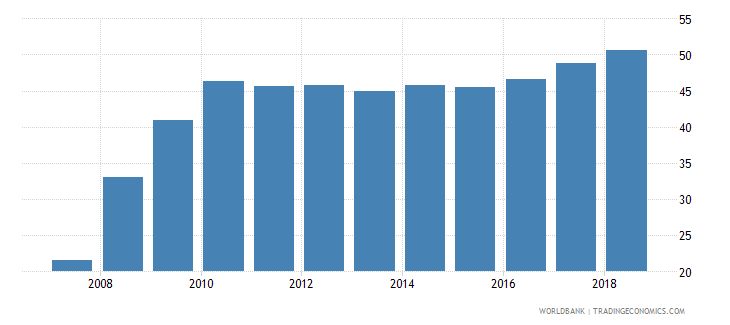 afghanistan gross enrolment ratio lower secondary female percent wb data