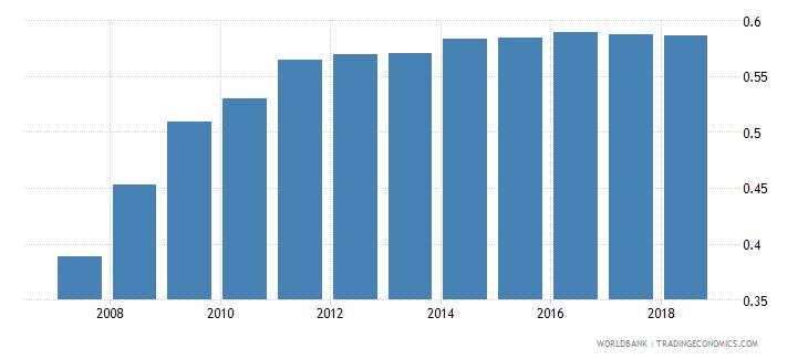 afghanistan gross enrolment ratio lower secondary gender parity index gpi wb data