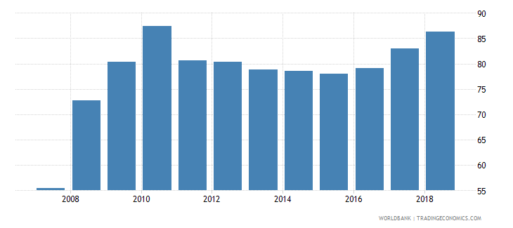 afghanistan gross enrolment ratio lower secondary male percent wb data
