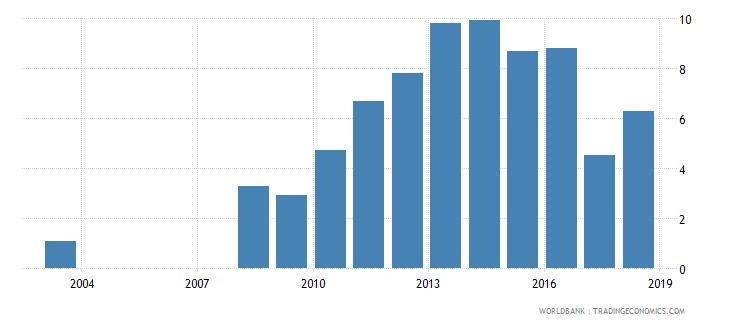afghanistan gross enrolment ratio post secondary non tertiary both sexes percent wb data