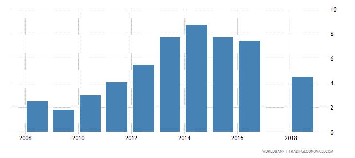 afghanistan gross enrolment ratio post secondary non tertiary female percent wb data