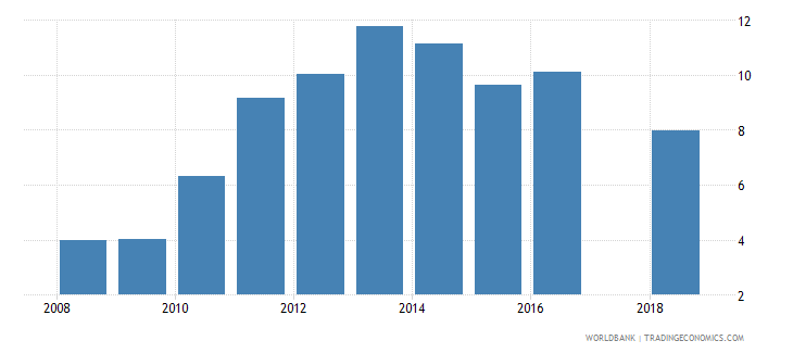 afghanistan gross enrolment ratio post secondary non tertiary male percent wb data