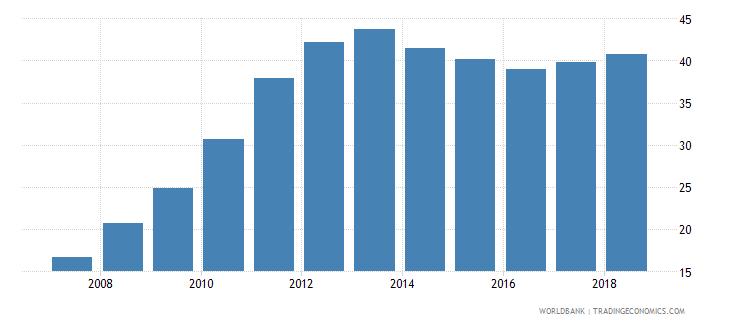 afghanistan gross enrolment ratio upper secondary both sexes percent wb data