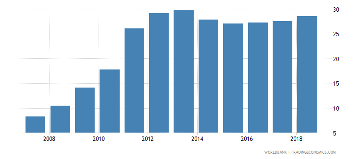 afghanistan gross enrolment ratio upper secondary female percent wb data