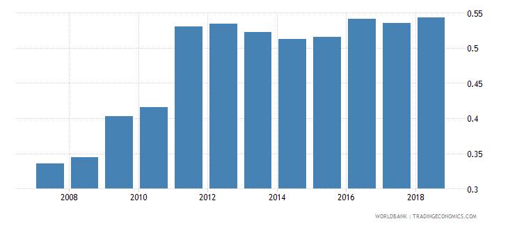 afghanistan gross enrolment ratio upper secondary gender parity index gpi wb data