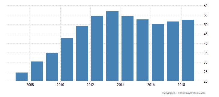 afghanistan gross enrolment ratio upper secondary male percent wb data
