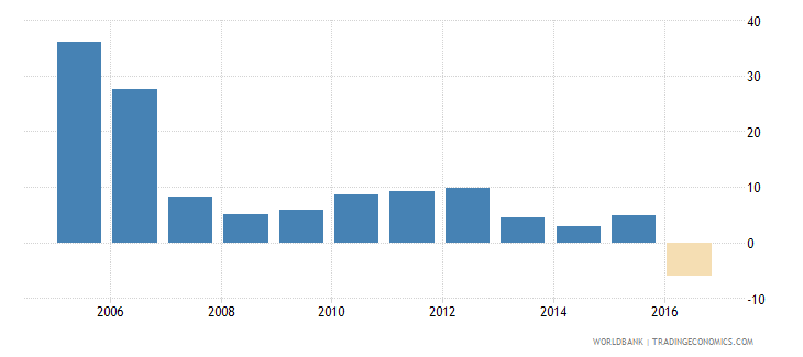 afghanistan gross fixed capital formation annual percent growth wb data