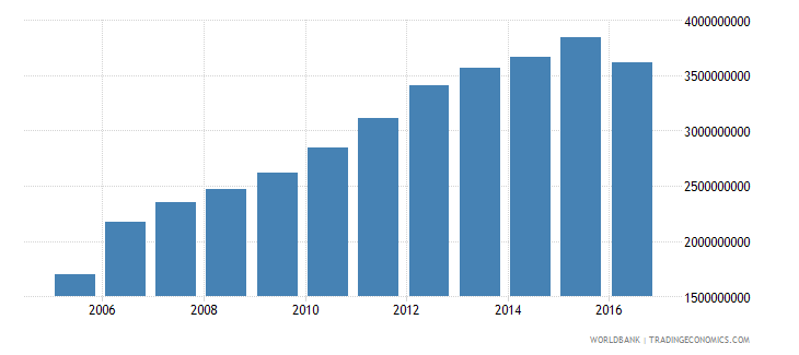 afghanistan gross fixed capital formation constant 2005 us$ wb data
