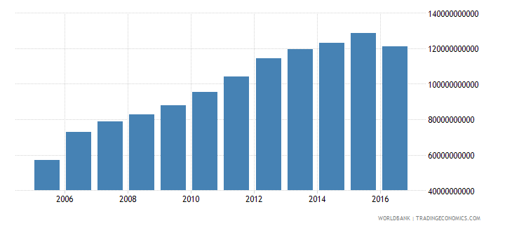 afghanistan gross fixed capital formation constant lcu wb data