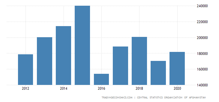 Afghanistan Gross Fixed Capital Formation