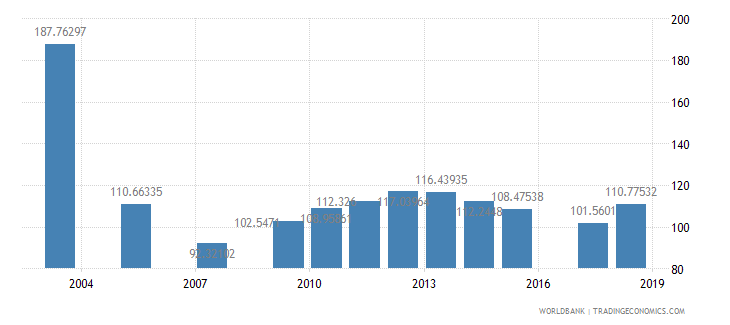afghanistan gross intake rate in grade 1 total percent of relevant age group wb data