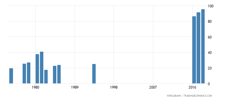 afghanistan gross intake ratio to grade 1 of lower secondary general education male percent wb data