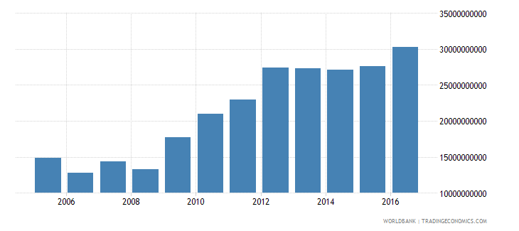 afghanistan gross national expenditure constant 2005 us$ wb data