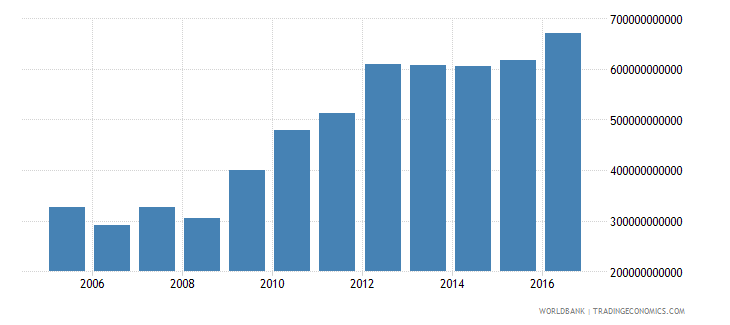 afghanistan gross national expenditure constant lcu wb data