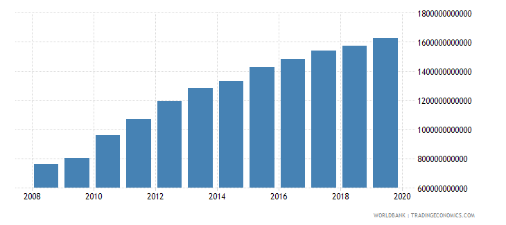 afghanistan gross national expenditure current lcu wb data