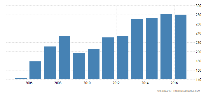 afghanistan gross national expenditure deflator base year varies by country wb data