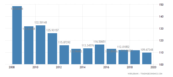 afghanistan gross national expenditure percent of gdp wb data