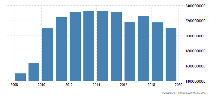 afghanistan gross national expenditure us dollar wb data