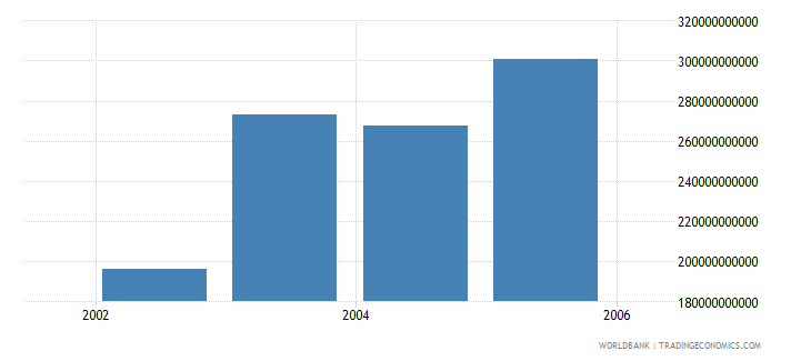 afghanistan gross national income constant lcu wb data
