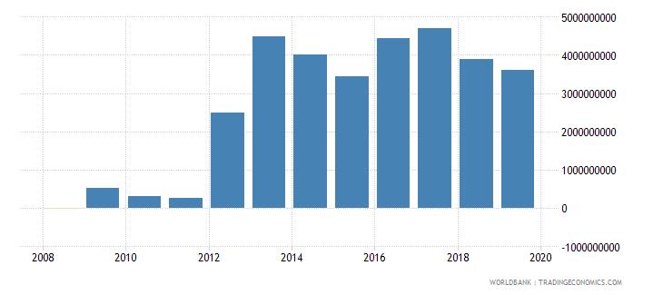 afghanistan gross savings current us$ wb data