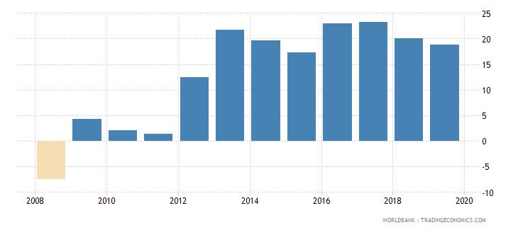 afghanistan gross savings percent of gdp wb data