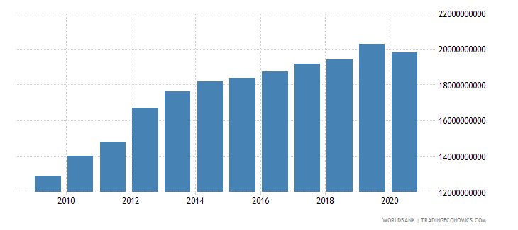afghanistan gross value added at factor cost constant 2005 us$ wb data