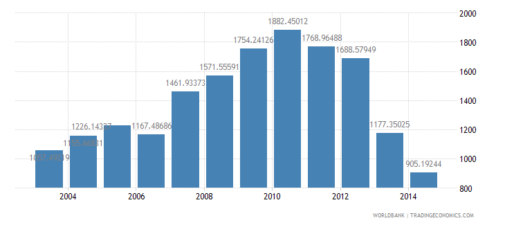 afghanistan health expenditure per capita us dollar wb data